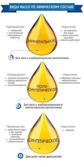 инфографика виды масел