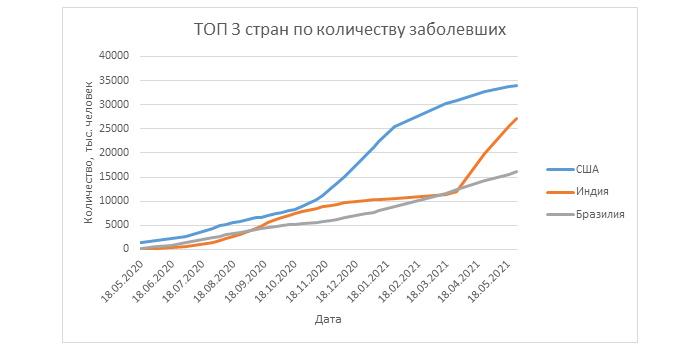 график количество заболевших короной на 27 мая 2021 года