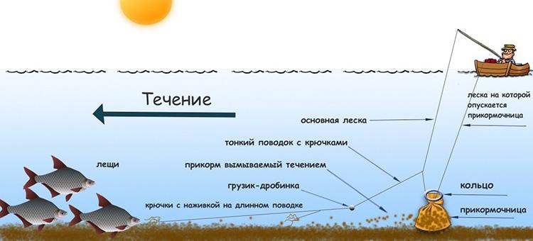 картинка ловля леща с лодки на течении
