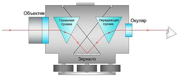 картинка принцип работы лазерного уровня