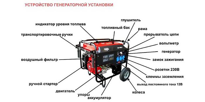 картинка устройство генератора